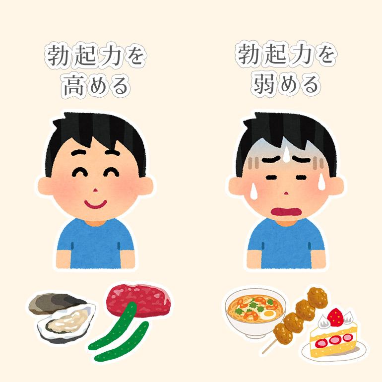 勃起力を高める食べ物・弱める食べ物