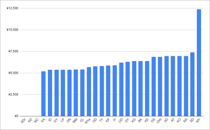 大手30サイトのバイアグラ50mg4錠の価格比較