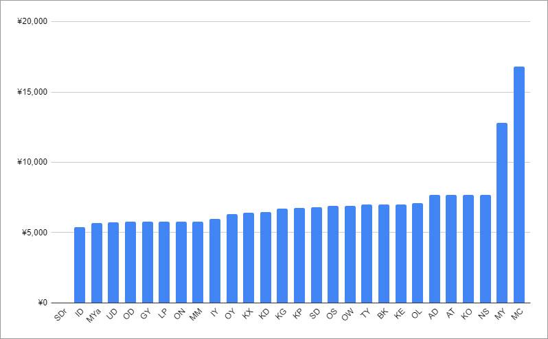 大手30サイトのバイアグラ100mg4錠の価格比較