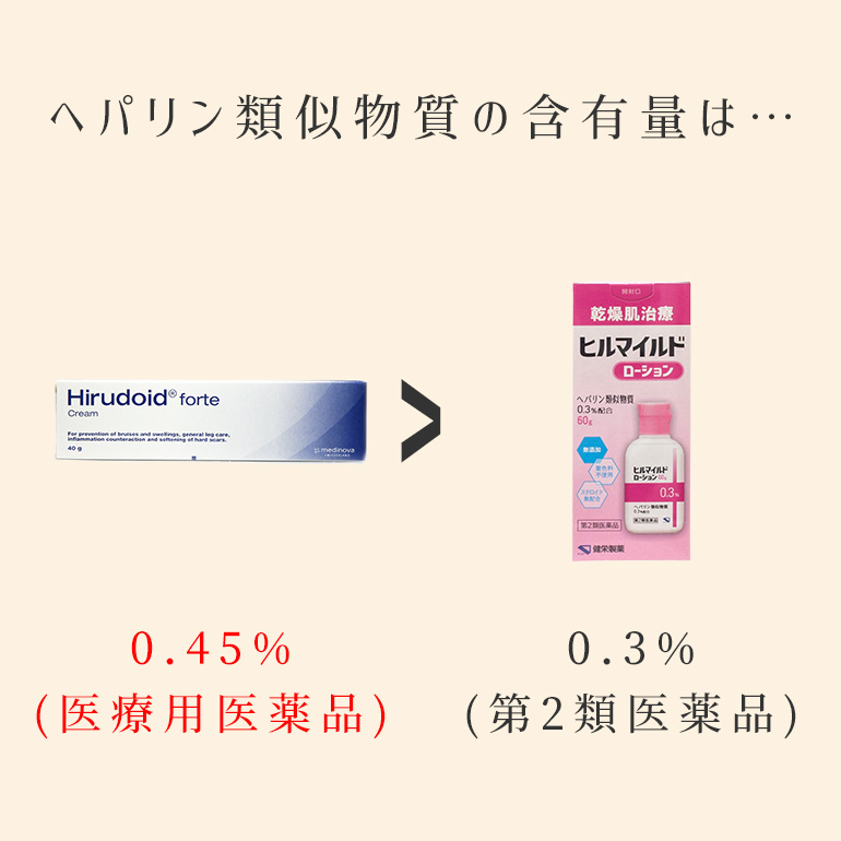 ヒルドイドフォルテは有効成分の含有量1.5倍