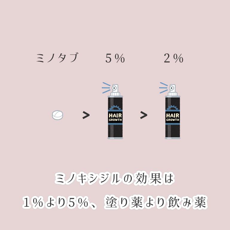 ミノキシジルの効果は1%より5%、外用より内服