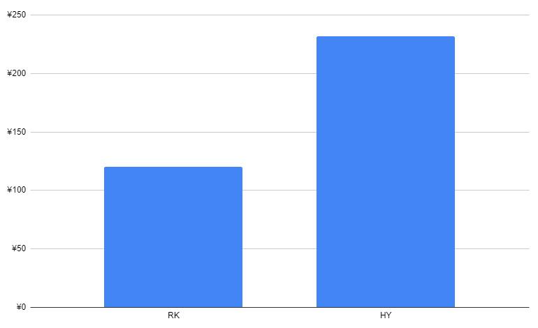 個人輸入サイトのイベルメクチン3mg錠価格比較