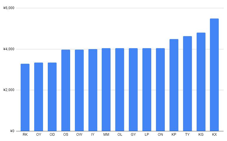 大手30社のハイプロン価格比較