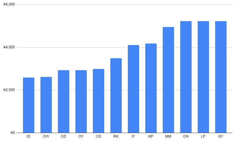 ハイプナイト3mg50錠の価格比較