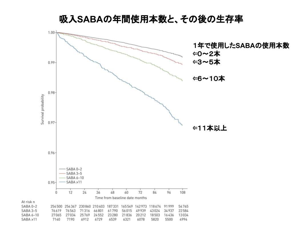 サルタノール服用と死亡率の関係